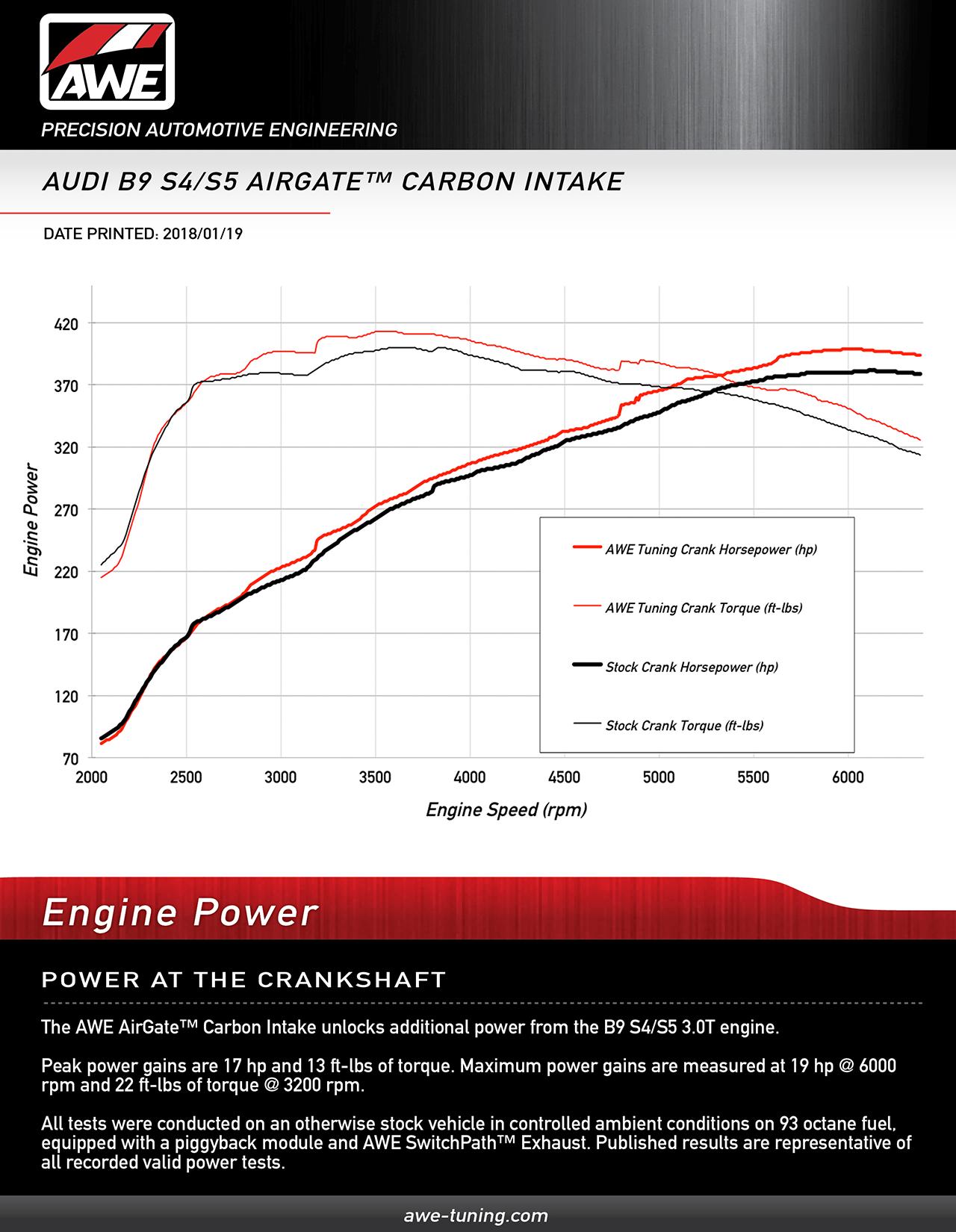 Audi S5 Atlanta >> AWE AirGate™ Carbon Intake for the Audi B9 S5 / S4